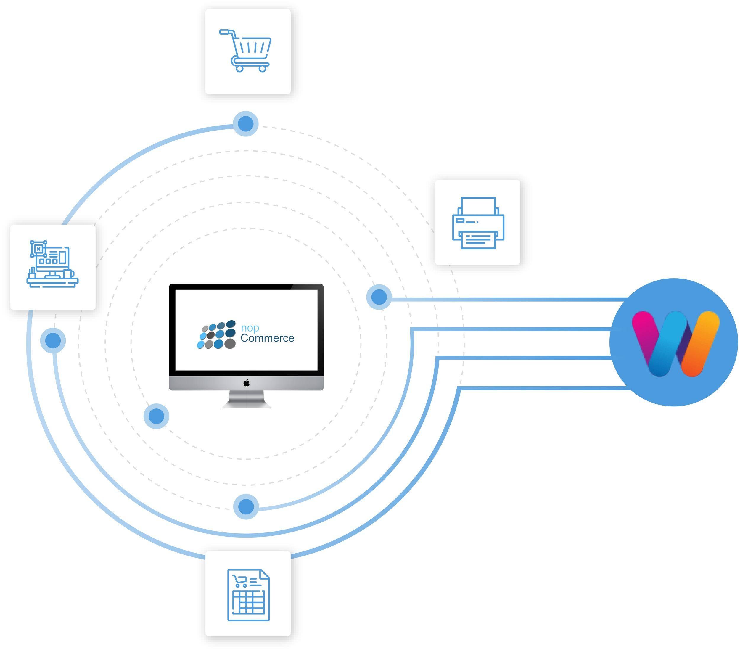 Nopcommerce Web to print plugin- WTPBiz