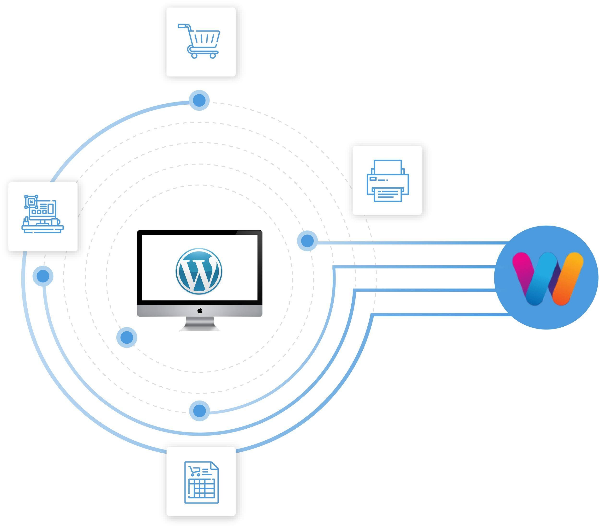 Wordpress Web to Print- WTPBiz
